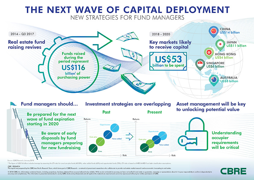 The Next Wave of Capital Deployment Asia Pacific Infographic